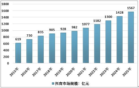2015-2025年中国托育市场规模.png